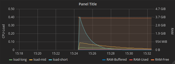Grafana Dashboard load und ram